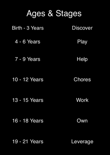 Ages Stages Allowance